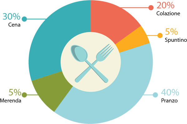 ripartizione-calorie-giornaliere