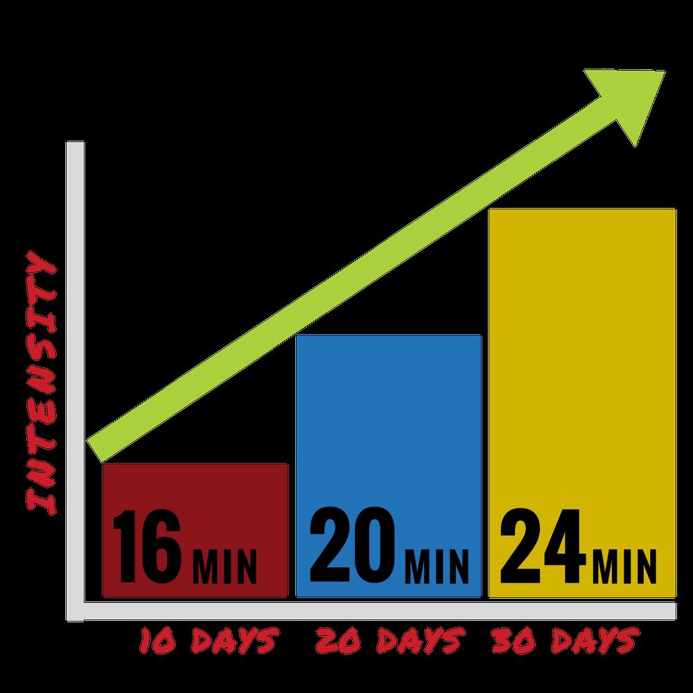 Metodo rampa allenamento alta intensità