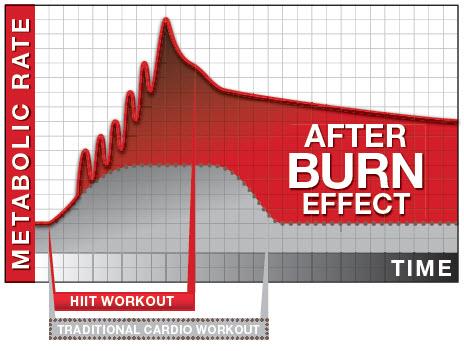 grafico epoc after burn effect